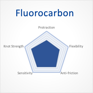 Characteristic of Fluorcarbon Fishing Line