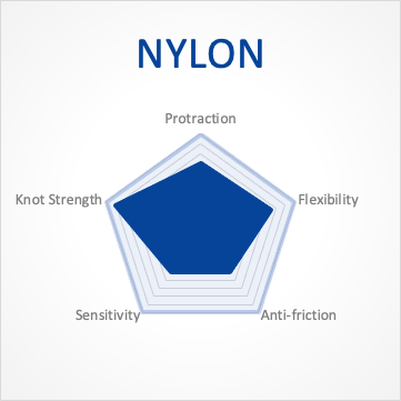 Characteristic of Nylon Fishing Line