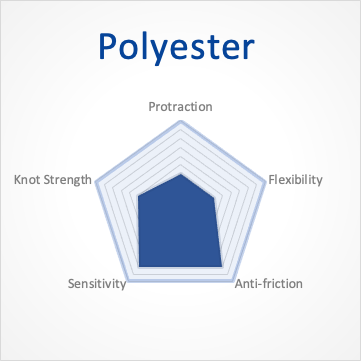 Characteristic of Polyester Fishing Line